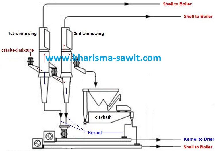 Proses Pengolahan Pabrik Kelapa Sawit